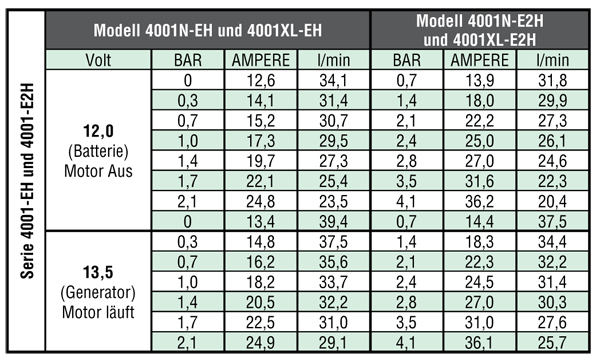 Hypro Roller Pump Series 4001