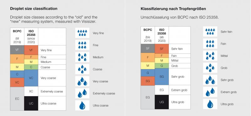 Düse Lechler ID 120-03 blau lg POM zu Feldspritze 5 Stk