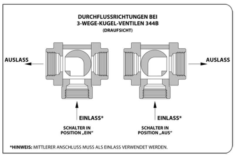 Ziemlich Verdrahtung 3 Wege Lichtschalter Diagramm Galerie - Der ...